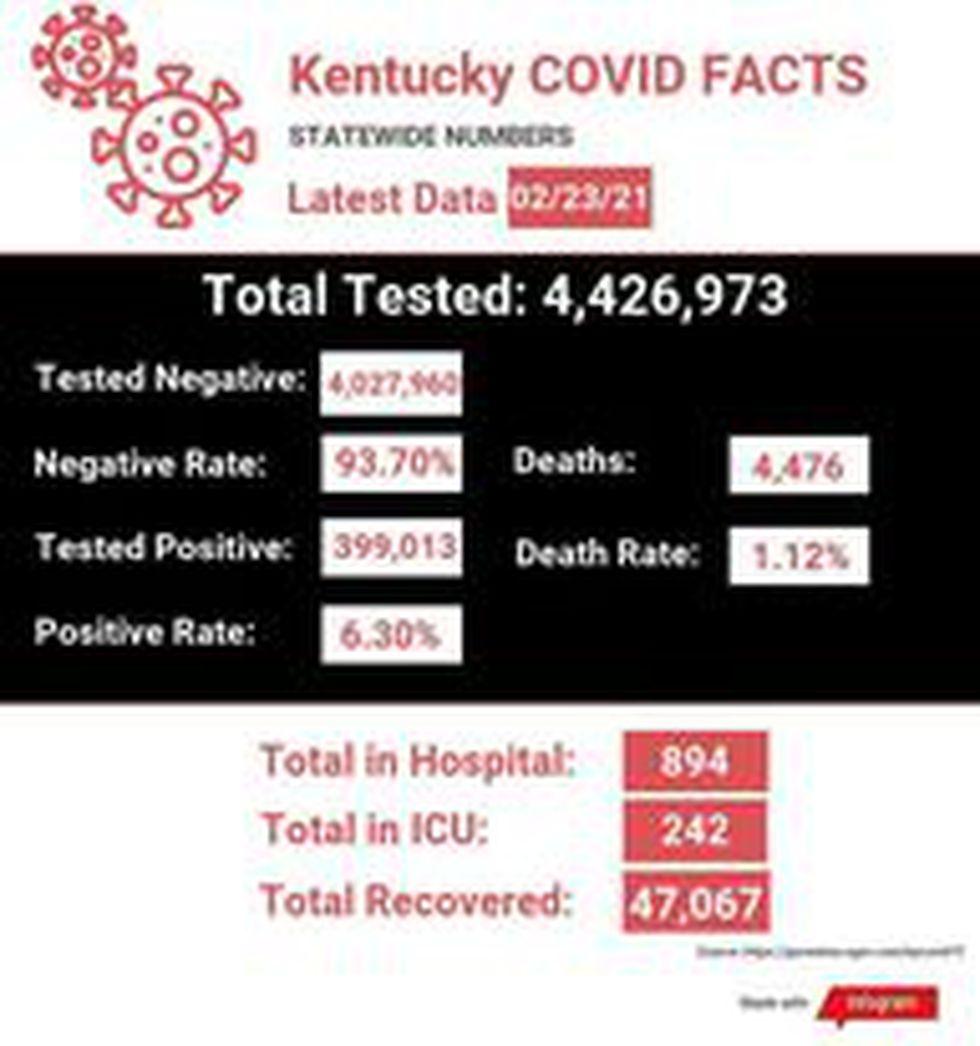 COVID-19 Update 02.23.21