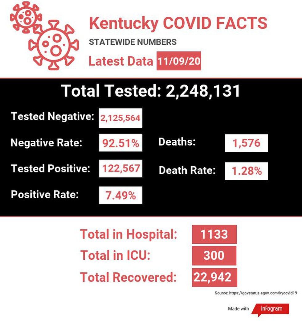 Kentucky COVID numbers 11/9/20