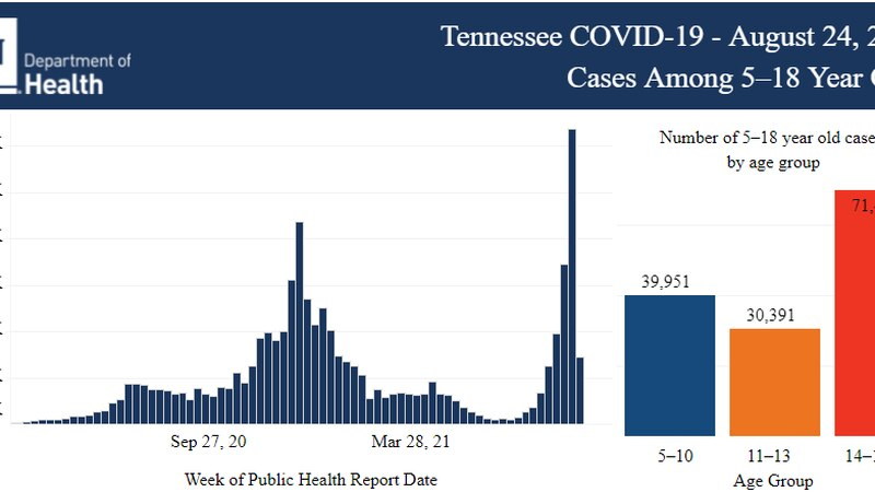 COVID spike among children in Tennessee