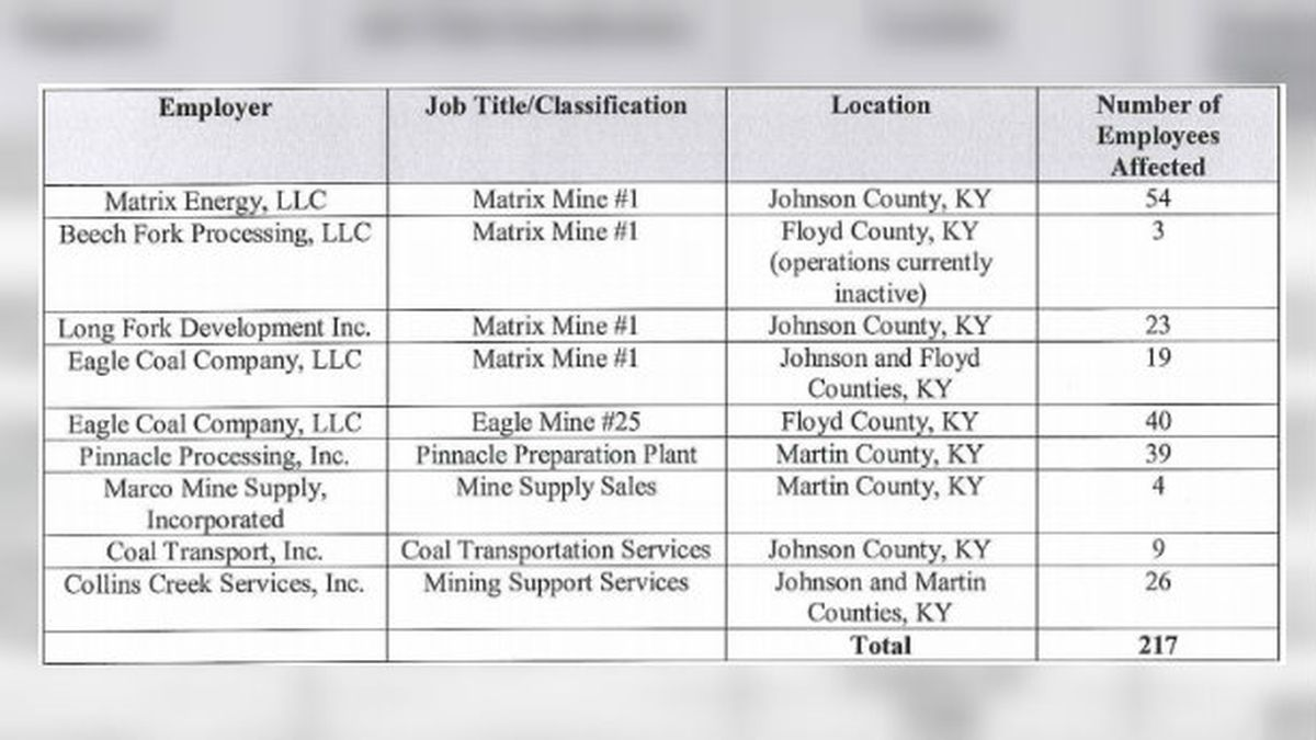 Booth Energy Closures To Impact 217 Workers In Eastern Kentucky