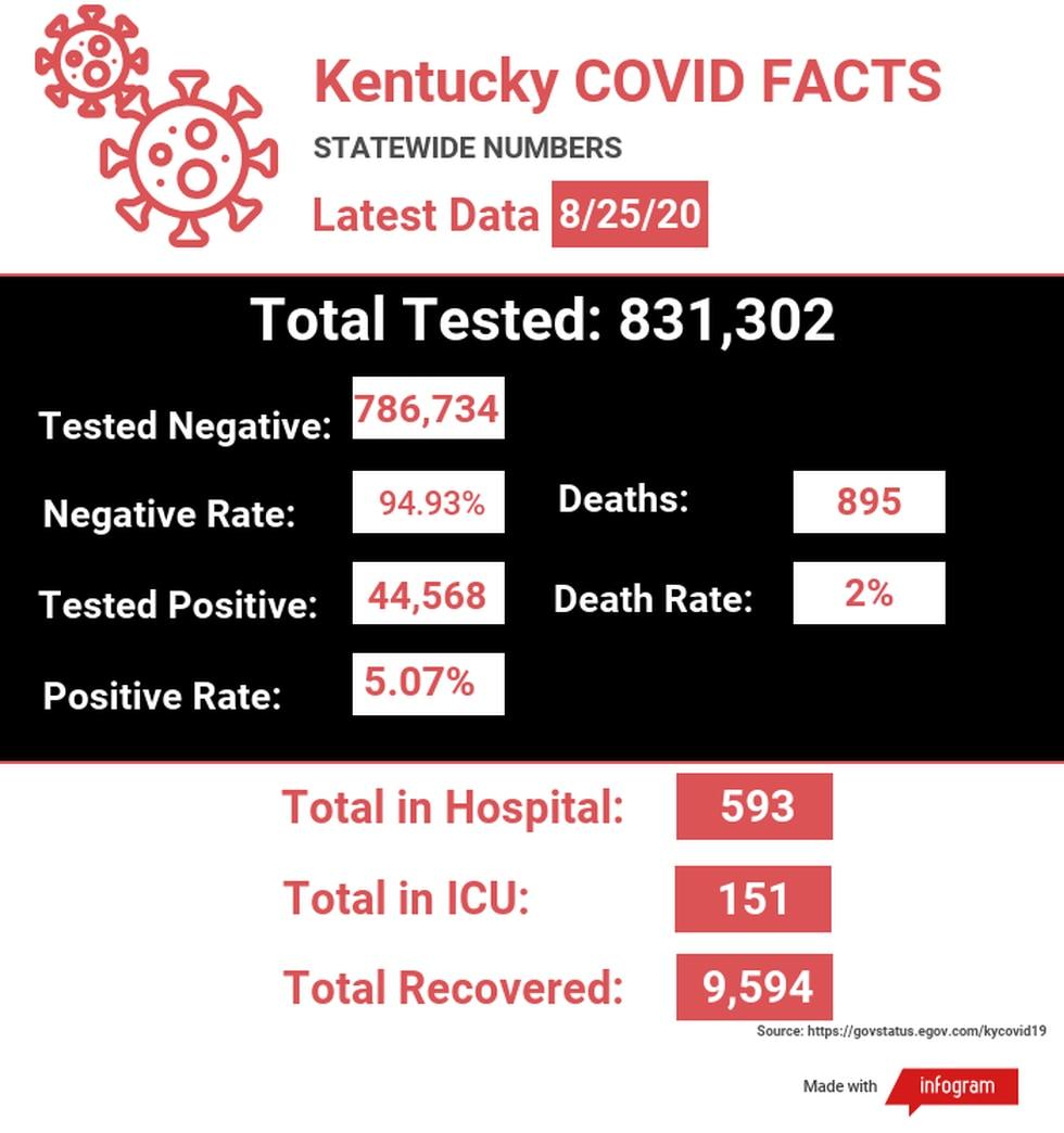 Kentucky COVID-19 numbers 8/25