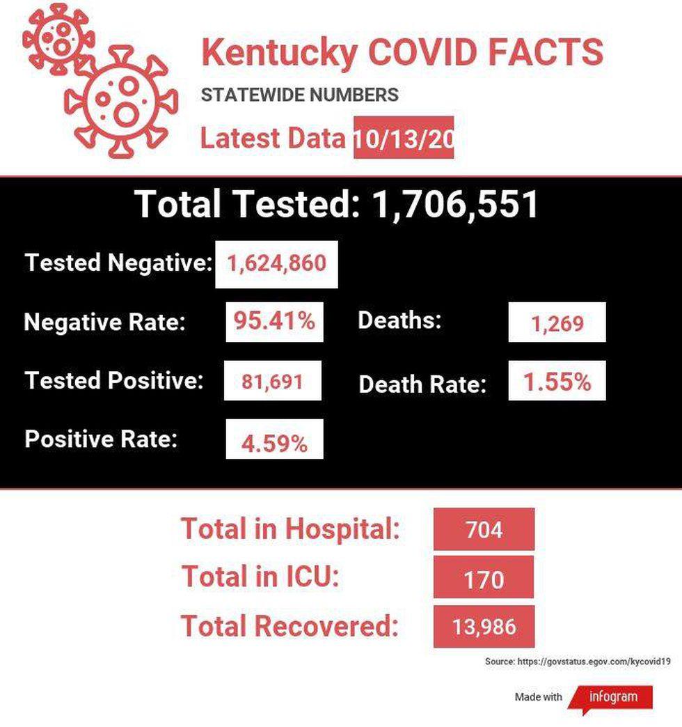 10.13.2020 COVID-19 Update